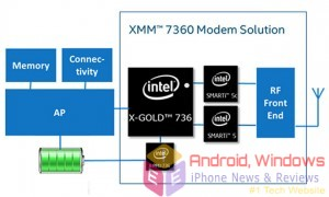 APPLE IPHONE 7 MAY FEATURE INTEL'S BLAZING FAST Intel® XMM™ 7360 MODEM ditching Qualcomm