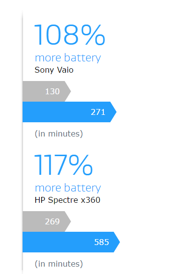 Imporve battery Life of Laptop Using AVG PC TuneUp