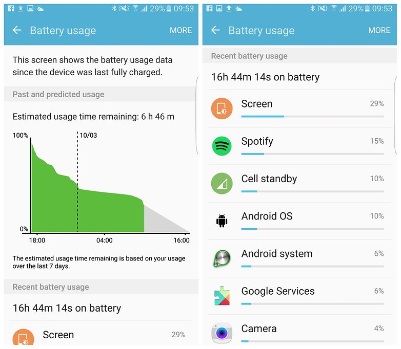 Check your Data Consumption: How to reduce data usage on android